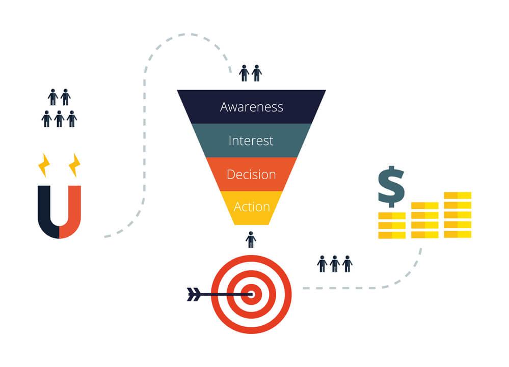 Entenda como fazer o mapeamento da jornada de compra de seu cliente